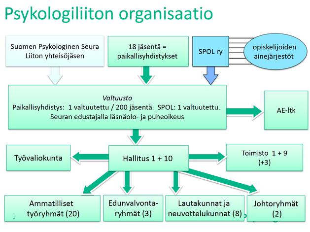 Psykologiliiton_organisaatiokaavio_2016